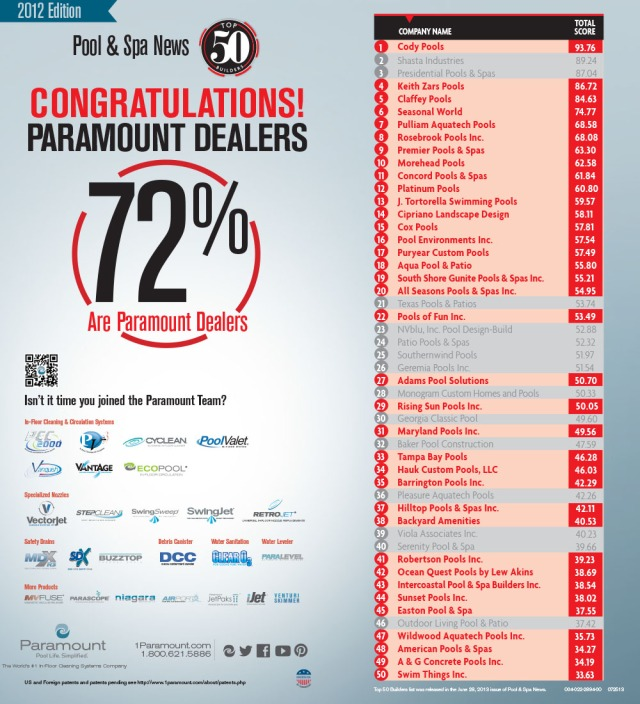 Congratulations to all the Paramount Dealers who Made This Year's Pool and Spa News Top 50!